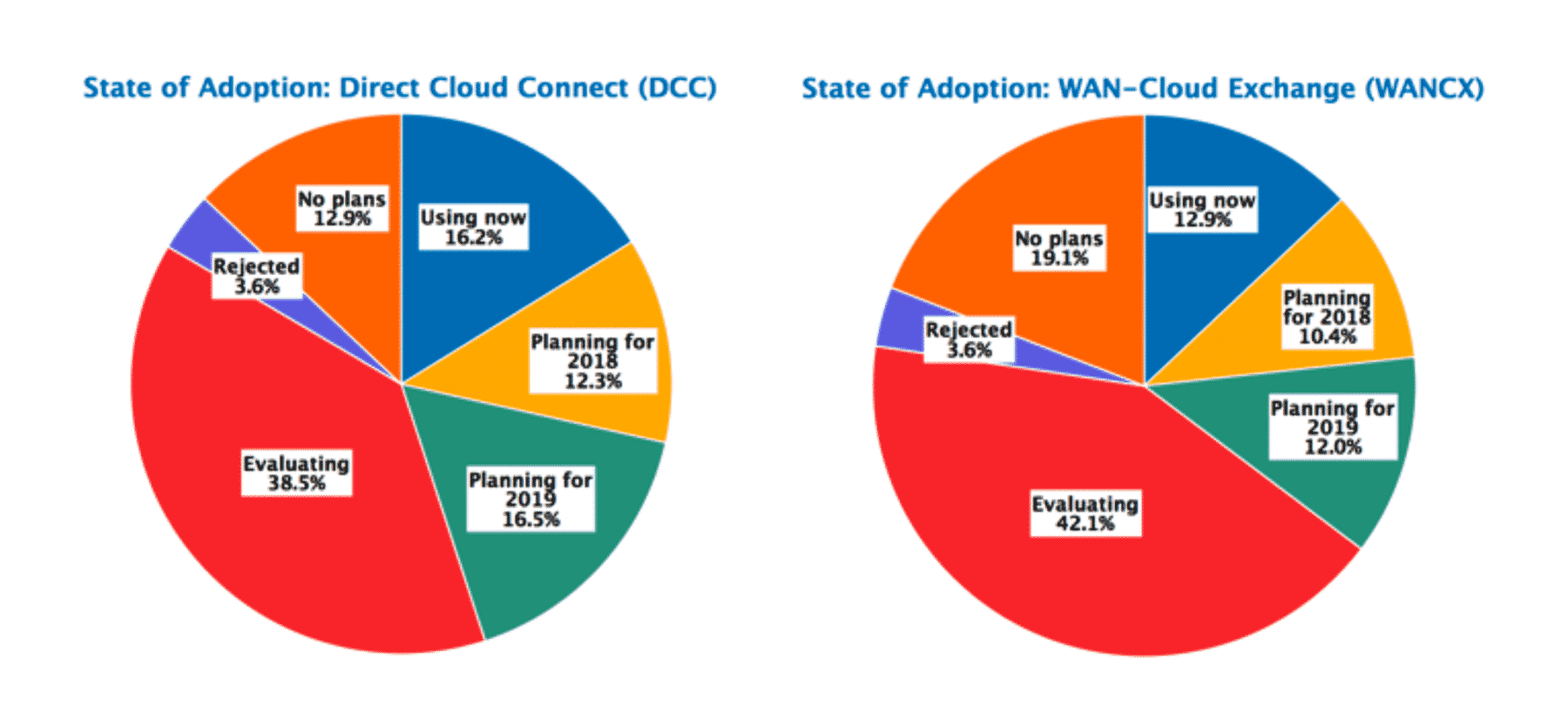 The How To Guide For Direct Cloud Connections Masergy
